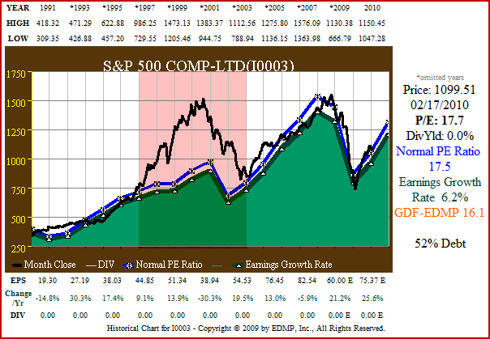 Figure 2 S&P 500 20yr EPS Growth correlated to Price