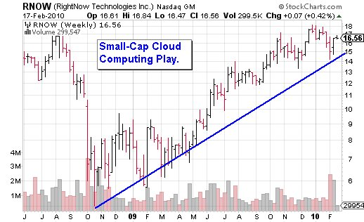 Rightnow Technologies: A Small-Cap Cloud Computing Play ...