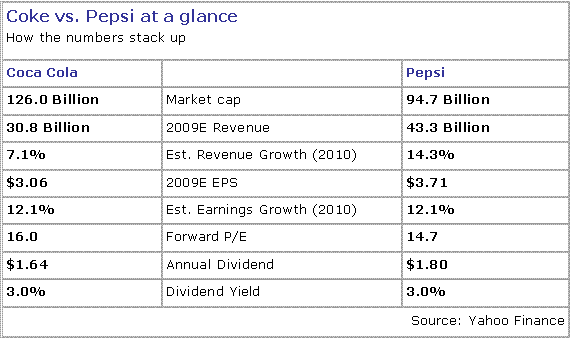 financial analysis coke vs pepsi Company description pepsico, inc engages in the manufacture, marketing, distribution, and sale of beverages, food, and snacks it is a food and beverage company with a complementary portfolio of brands, including frito-lay, gatorade, pepsi-cola, quaker, and tropicana it operates through the following segments:.