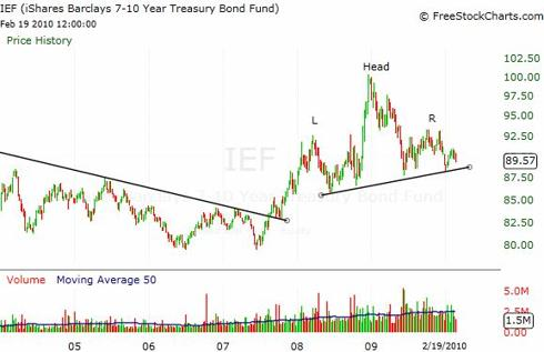 Head & Shoulders Top on IEF Bond ETF