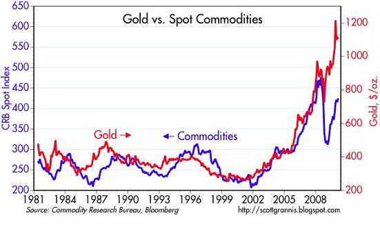 Gold inflation and commodities seeking alpha