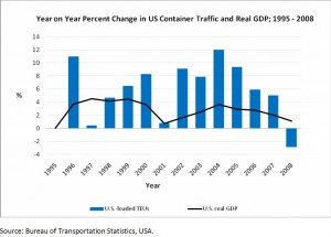 Change In US Container Traffic And Real GDP 1995 - 2008
