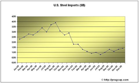 Steel STEEL IMPORTS IMPROVE, BUT SHOW SLOW RECOVERY