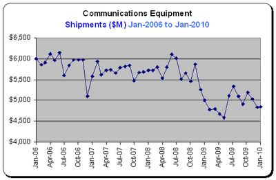 Durable Goods Report, Communications Equipment, Shipments for Jan-2010