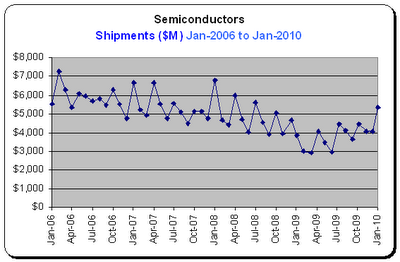 Durable Goods Report, Semiconductors, Shipments for Jan-2010