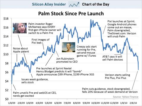 Palm stock SAI chart