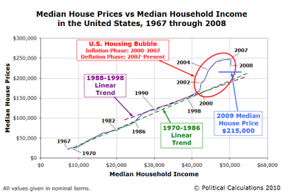 Median House Prices vs Median Household Income in the UnitedStates, 1967 through 2008