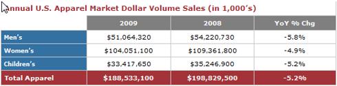 Annual apparel sales growth