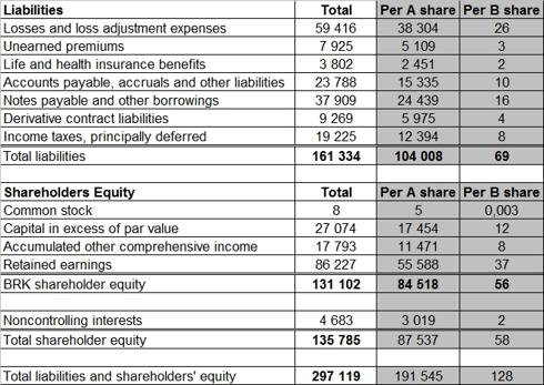 BRK liabilities and equity