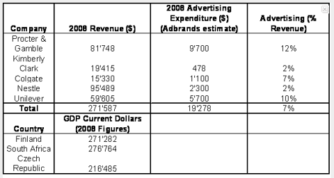 Revenue and Advertising