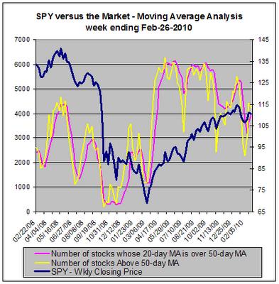 SPY versus Moving Average Analysis, 02-26-2010