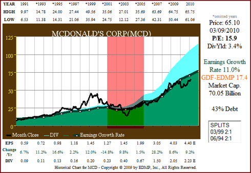Figure 2 MCD 20yr EPS Growth correlated to Price (click to enlarge)