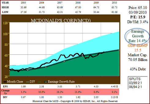 Figure 4 MCD 6yr EPS Growth correlated to Price (click to enlarge)