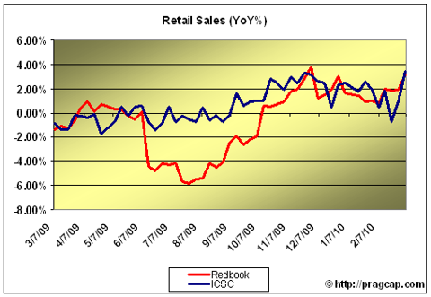 rets1 RETAIL SALES CONTINUE TO IMPROVE