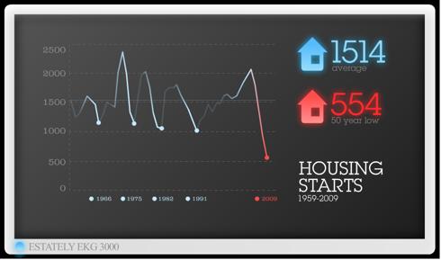 Housing Starts 1959-2009