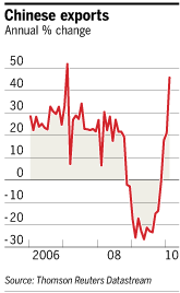 chart: Chinese exports