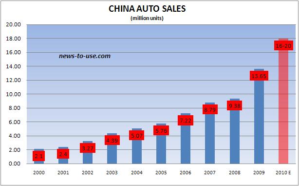 New Car Sales Figures