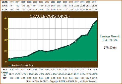 Figure 1. 15yr Earnings Growth (click to enlarge)