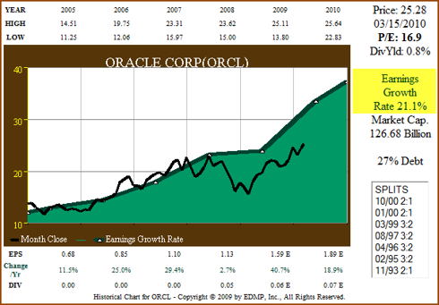 Figure 4. 6yr EPS Growth correlated to Price (click to enlarge)