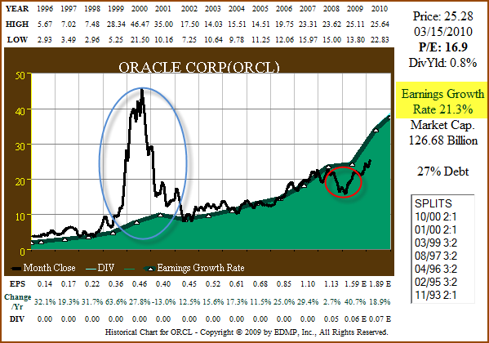 Figure 2. 15yr EPS Growth correlated to Price (click to enlarge)