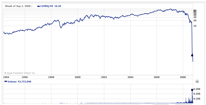 Lehman collapse: learning the lessons