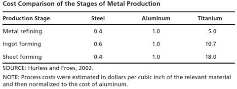 Stages of Metal Production Cost Comparison
