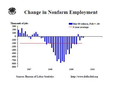 low employment growthc
