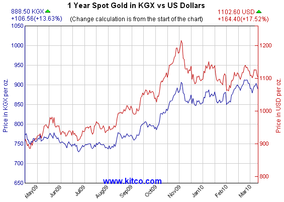 Gold Price Kitco Live Market Quotes May 2020