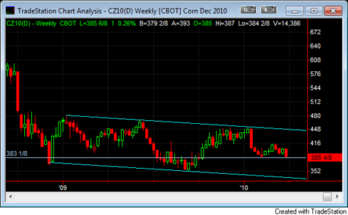 Weekly Corn Chart Trading Channel