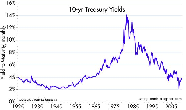 United Kingdom 10-Year Bond Yield Streaming Chart
