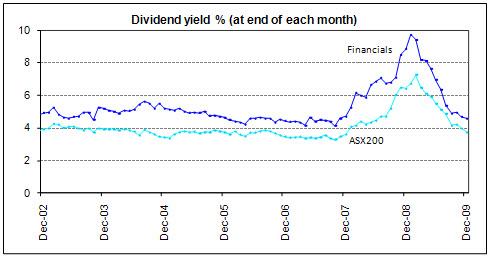 high dividend stocks australia