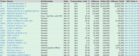 it23 INSIDER BUYING REMAINS NON EXISTENT