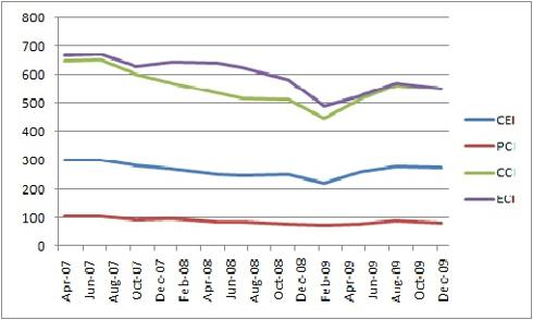 Confidence Levels (GCC ex. Oman and Bahrain)