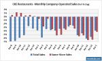 CKE Restaurants - Monthly Sales Growth