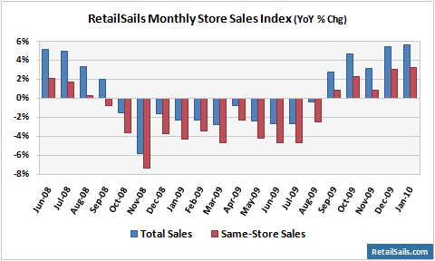 RetailSails Monthly Store Sales Index