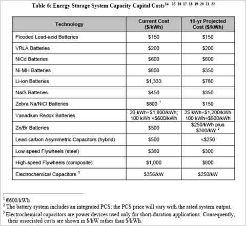 Sandia Costs.png