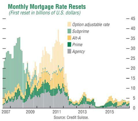 Monthly Mortgage Rate Resets