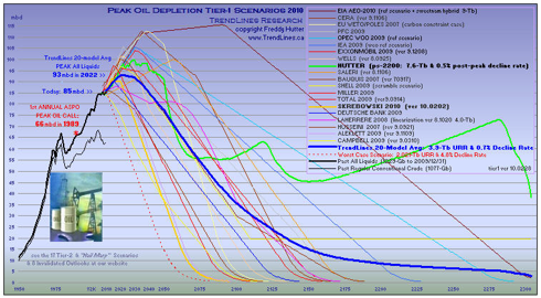 click to enlarge - more Peak Oil & Price charts at website