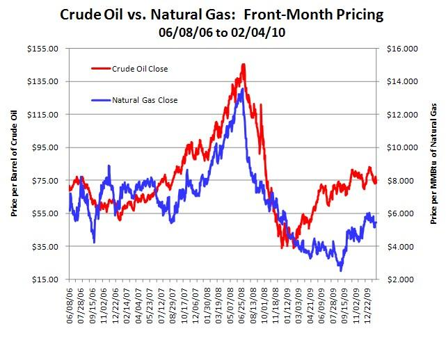 Oil And Natural Gas Price Relationship