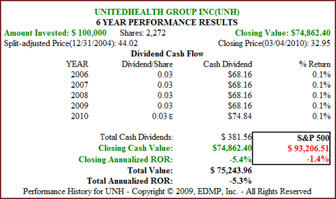 Fig. 1B. UNH Dividend and Price Performance (click to enlarge)