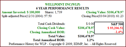 Fig. 2B. WLP Price Performance (click to enlarge)
