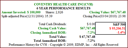 Fig. 4B. CVH Price Performance (click to enlarge)