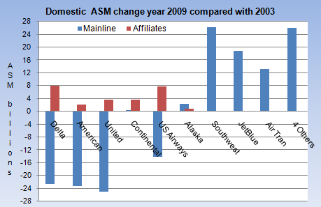 ASM change 2003 2009