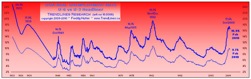 click to enlarge ... more macro economic charts at our website
