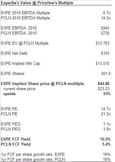 Priceline Is Properly Valued While Expedia Is Undervalued Seeking Alpha