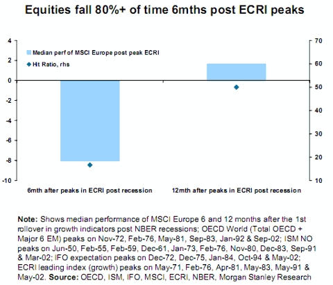 ecri2 DOES THE ECRIS GROWTH RATE DECLINE MEAN STOCKS ARE SET TO DECLINE?