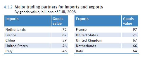 Germany-Trade