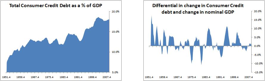 debt-consumer-credit