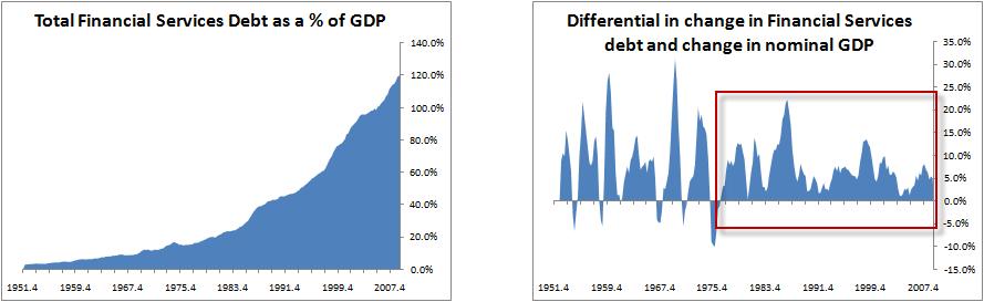debt-financial-services