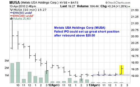 Metals USA Holdings Corp (<a href='https://seekingalpha.com/symbol/MUSA' title='Murphy USA, Inc.'>MUSA</a>)